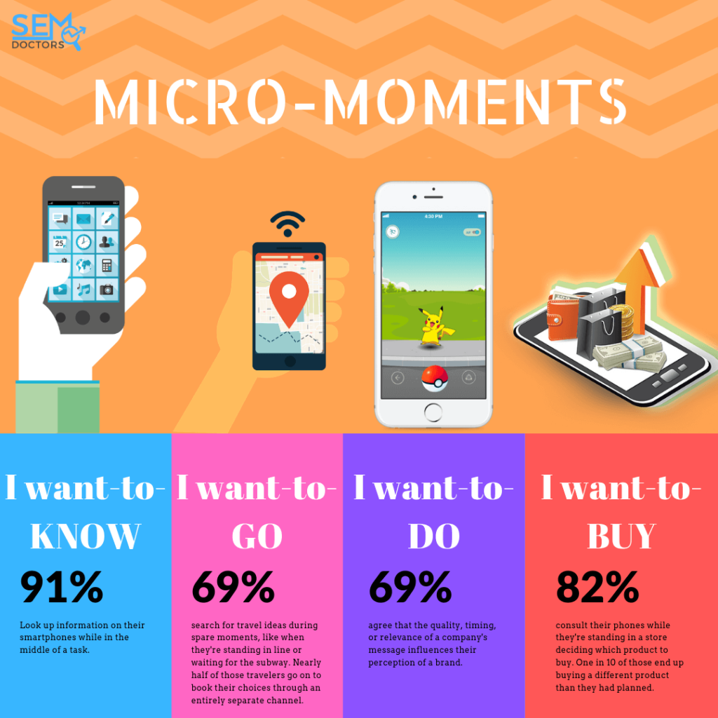 MICRO-MOMENTS IN 2020.